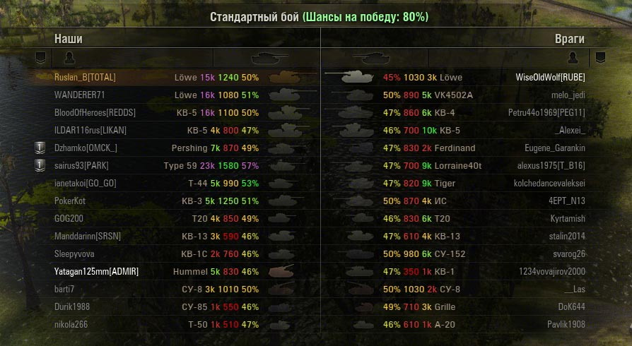 World of Tanks. Балансир